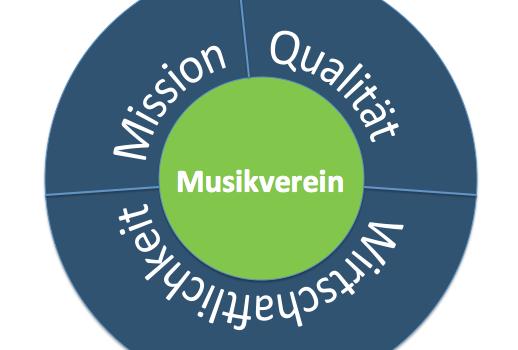 """""""Marketing im Musikverein"""" – Vortrag bei der Hauptversammlung des Oberbadischen Blasmusikverbands"""